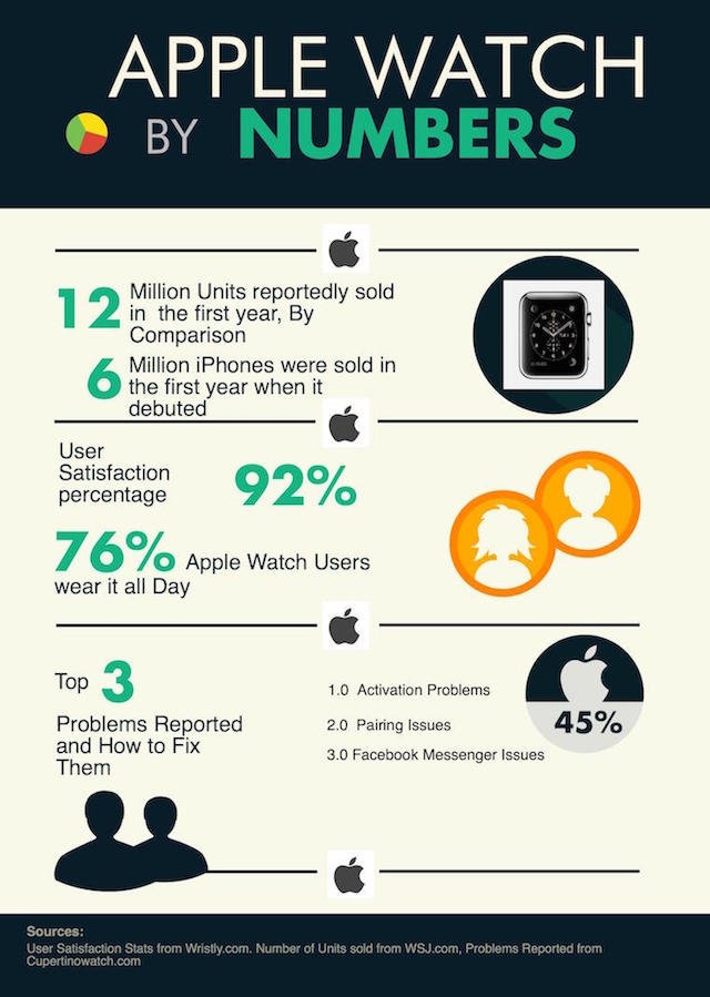 apple-watch-infographic